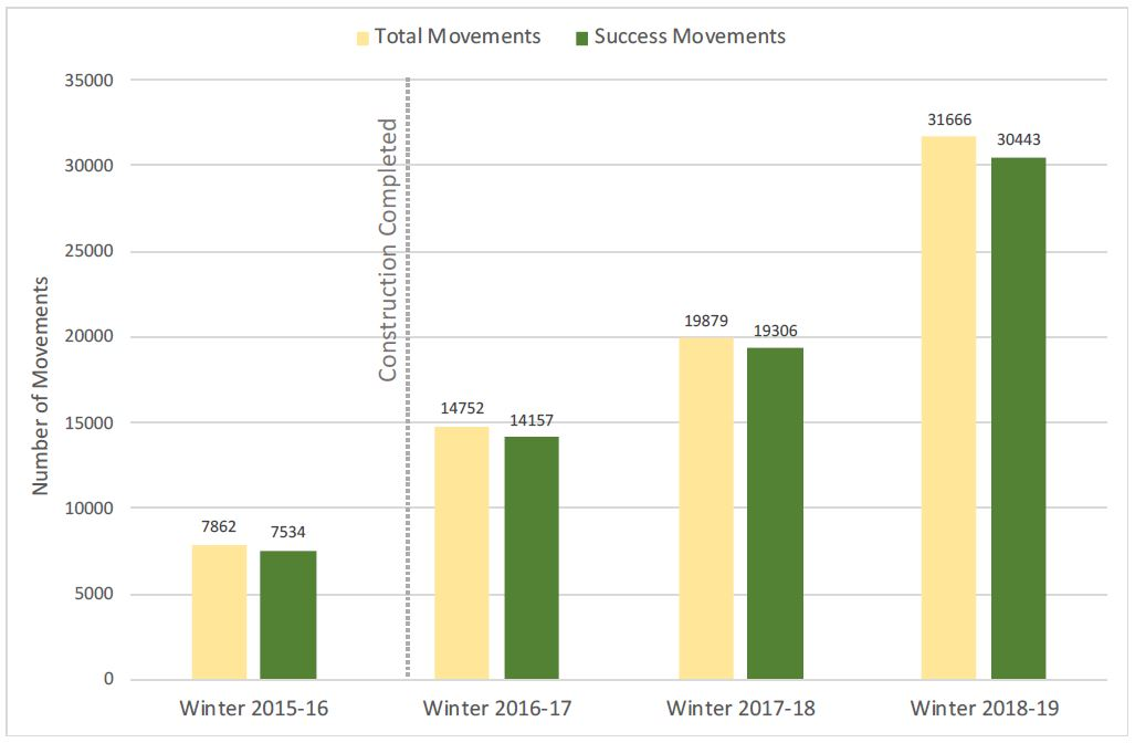 Figure E-1 from the Progress Report illustrates how many successful movements vs total movements by mule deer at crossing structures for each of the 4 winter seasons covered by the study.